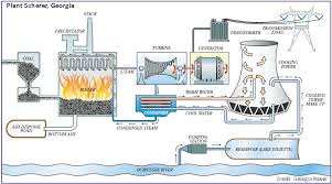 power plant generators. Power Plant Generators