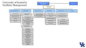 Facilities Management Organization Chart Facilities Management