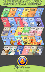 Eevee Iv Chart 100 Iv Field Research Rewards Infographic July Thesilphroad