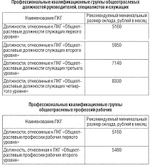 Группы медецинских учереждений по оплате труда руководителей  Охрана труда дипломная официальный сайт