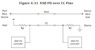 usb type c and 3 1 clearing up the confusion usb power delivery cable