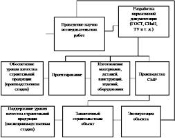 Реферат Управление качеством строительства ru Рис 1 1 Этапы формирования качества строительной продукции