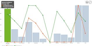 Combo Chart Extension For Qlik Sense Qlik Community