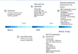 Web Applications Architectures Evolution Of The Web Service Architecture A Mobile