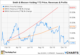 Smith And Wesson Stock Chart Smith Wesson Holding Corps Worst Business Segment In 2016