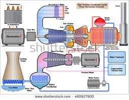 gas turbine combined cycle power plant stock vector (royalty free gas power plant schematic gas turbine combined cycle power plant system schematic
