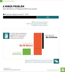 Working Capital Chart 2 Billion In Negative Working Capital A Miner Problem Chart