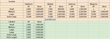 Black Desert Online Fail Stack Chart 76 Paradigmatic Bdo Enhancement Chart