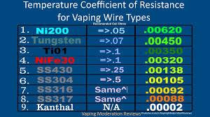 Vape Settings Chart Vape Wire Resistance Chart Bedowntowndaytona Com
