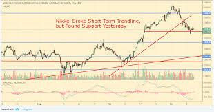 Pre Market Charts Stocks Pre Market Analysis And Chartbook Stocks Resume Slide As