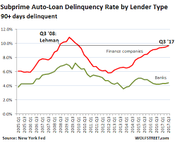 Auto Loan Rate Chart Auto Loan Subprime Blows Up Lehman Moment Like Seeking Alpha