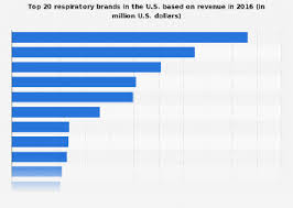 Top Respiratory Products By Revenue U S 2016 Statista