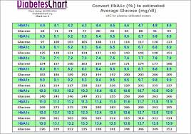 Fasting Blood Sugar Online Charts Collection