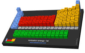 Ionization Energy Chart Webelements Periodic Table Periodicity Ionization Energy