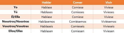 Spanish Subjunctive Guide Duolingo