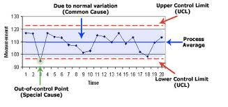 shewhart control charts control chart geocvc co