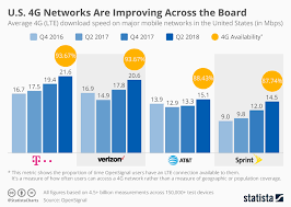 Chart U S 4g Networks Are Improving Across The Board