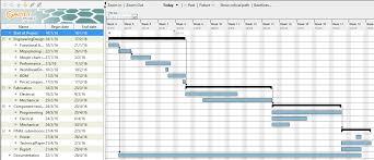 Gantt Chart · Prajankya/lidar-Robot Wiki · Github