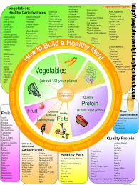 Make A Chart Of Balanced Diet Doing The Same Workout Over And Over May Be Why Youre Not