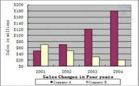 Describe Bar Chart Describe Image Pte Study Bar Chart Study Chart