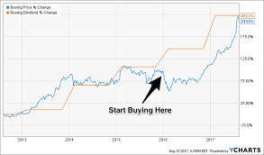The Secret To 24 Yearly Gains With Safe Blue Chip