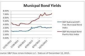 How Much Do Mutual Fund Flows Affect The Muniland Yield Curve
