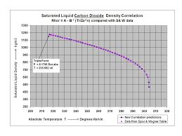 saturated liquid carbon dioxide density using za values in new correlation versus absolute temperature