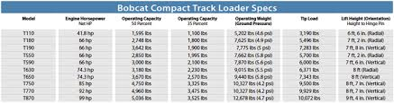Skid Steer Size Chart Compact Track Loader Spec Guide Compact Equipment
