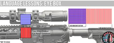 Language Lessons Eye Box Breach Bang Clear