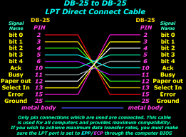 lpt ports parallel direct cable connection pinouts transfer db 25 to db 25 lpt direct connect cable pinouts