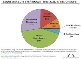 Sequester Has Been Added To The U S Debt Clock Our