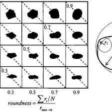 Roundness Chart Particle Shape Determination Sphericity S And Roundness R