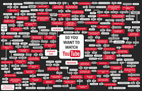 So You Want To Watch Youtube Flowchart Visual Ly