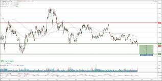 Singtel Price Chart Singtel Back To Key Support Again After Sell Down A Slight