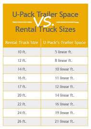 Upack Quote Simple Moving Truck Rental UPack