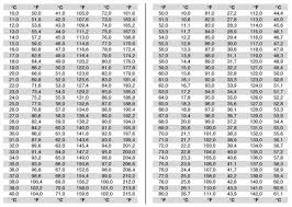 46 Fahrenheit To Celsius Conversion Body Temperature Chart
