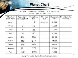 Planet Diameter Chart Modeling The Solar System Ppt Download