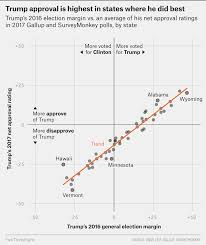 Trump Popularity Chart Trumps Popularity Has Dipped Most In Red States