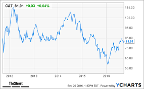 Caterpillar Stock Price Chart In 2017 Caterpillar Is Poised To Break Out Thestreet