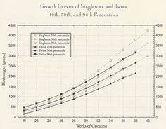 Twin Pregnancy Growth Chart 33 Best Twin Info Tips Tricks Images How To Have Twins