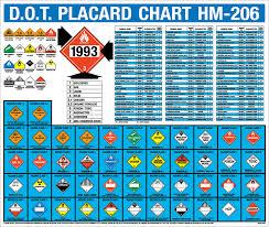 61 Qualified Hazardous Materials Placard Chart