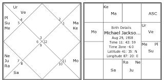 Michael Jackson Birth Chart Michael Jackson Kundli