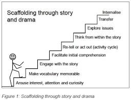 Scaffolding Definition Vygotsky Scaffolding Theory Images Reverse Search