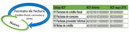 Formatos De Facturas Nueva Secuencia De Los Ncf Inicia Mayo