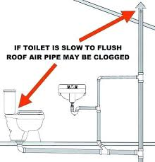bathroom sink vent pipe unforgettable sink vent kitchen sink vent pipe clogged plugged bathroom vents roofing bathroom sink vent