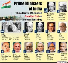 Power And Functions Of The Prime Minister Of India