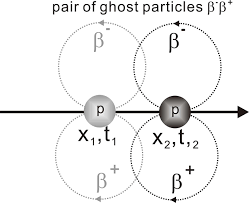 Photon Traveling Light File Particle Photon Traveling In Vacuum Jpg Wikipedia