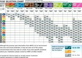Wire Ampacity Chart Nec 2017 Copper Wire Ratings Ltaaa Co