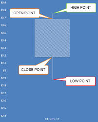 How To Draw Candlestick Chart In Excel Candlestick Chart In Excel Free Microsoft Excel Tutorials