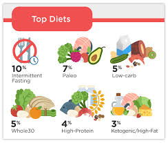 Is It Paleo Chart Ific Survey 36 Of Americans Follow A Specific Diet 2018
